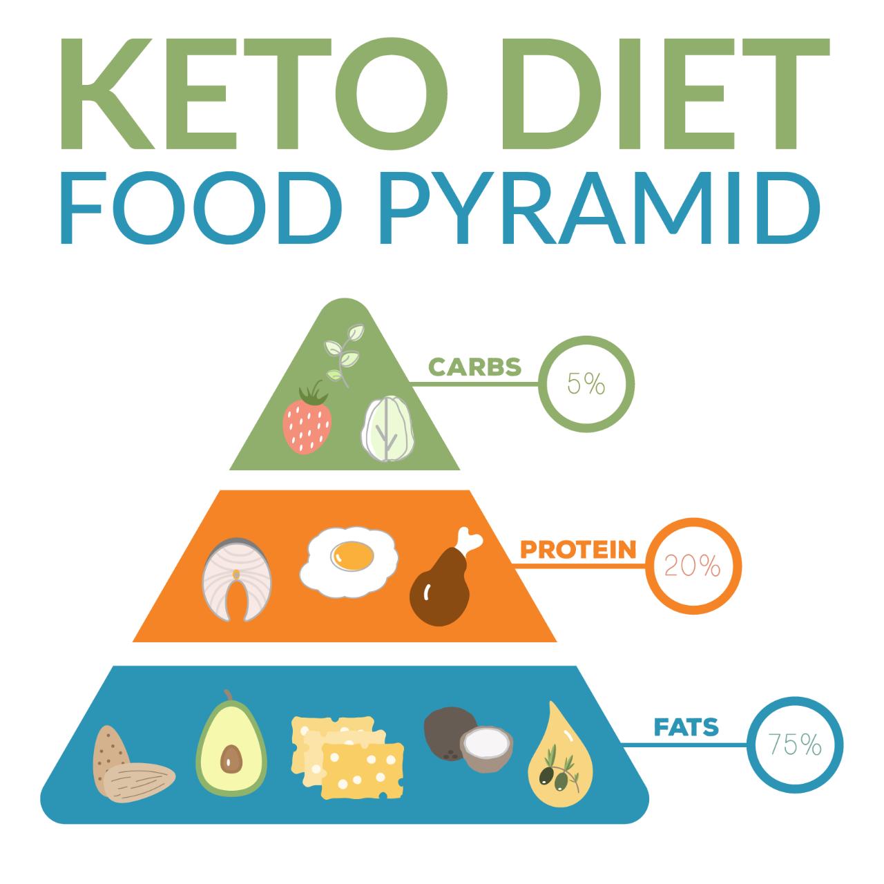 Keto Diet - para emagrecer - forum - opiniões - comentarios